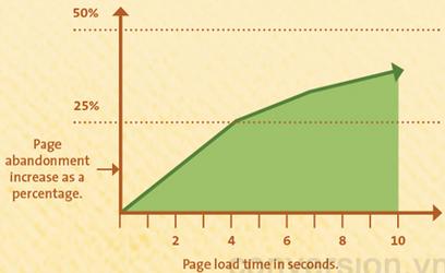 tốc độ tải trang trên điện thoại di động